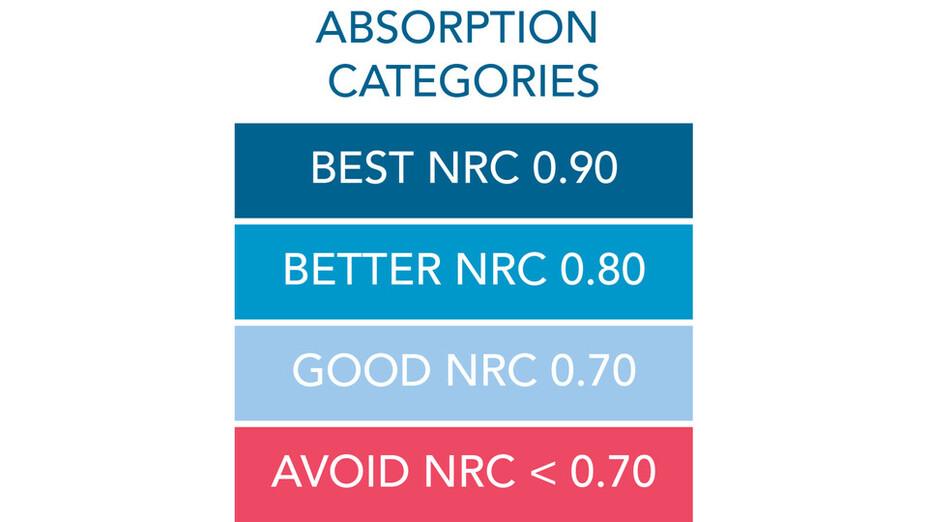 RFN-NA, optimized acoustics, absorption categories