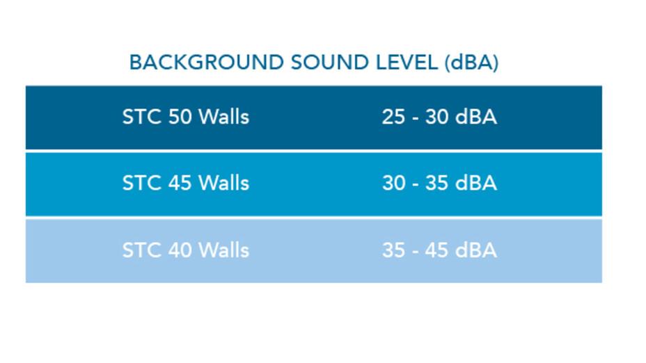 RFN-NA, optimized acoustics, background sound level categories