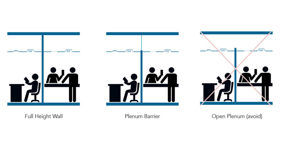 RFN-NA, optimized acoustics, full height wall vs plenum barrier vs open plenum graphic