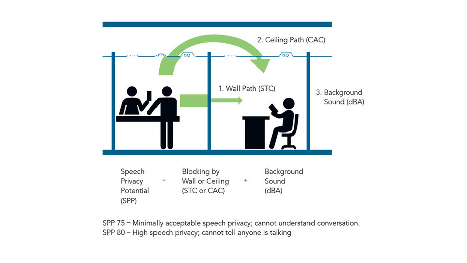 RFN-NA, optimized acoustics, speech privacy graphic