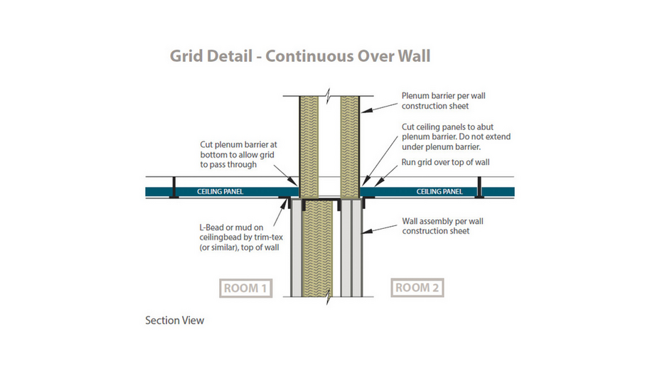 RFN-NA, optimized acoustics, sound blocking, double layer plenum barrier, grid detail - continuous over the walls